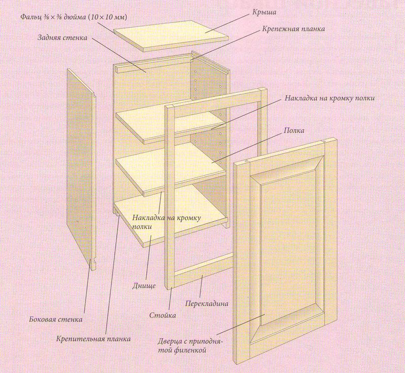 Шкаф навесной для кухни своими руками